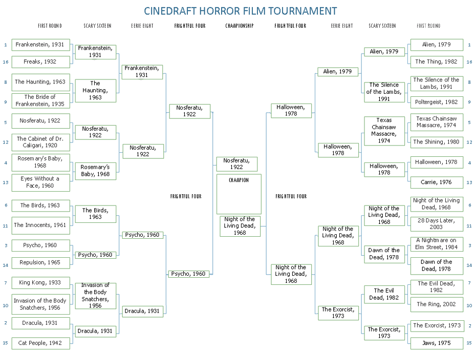 Cinedraft Horror Tournament Championship