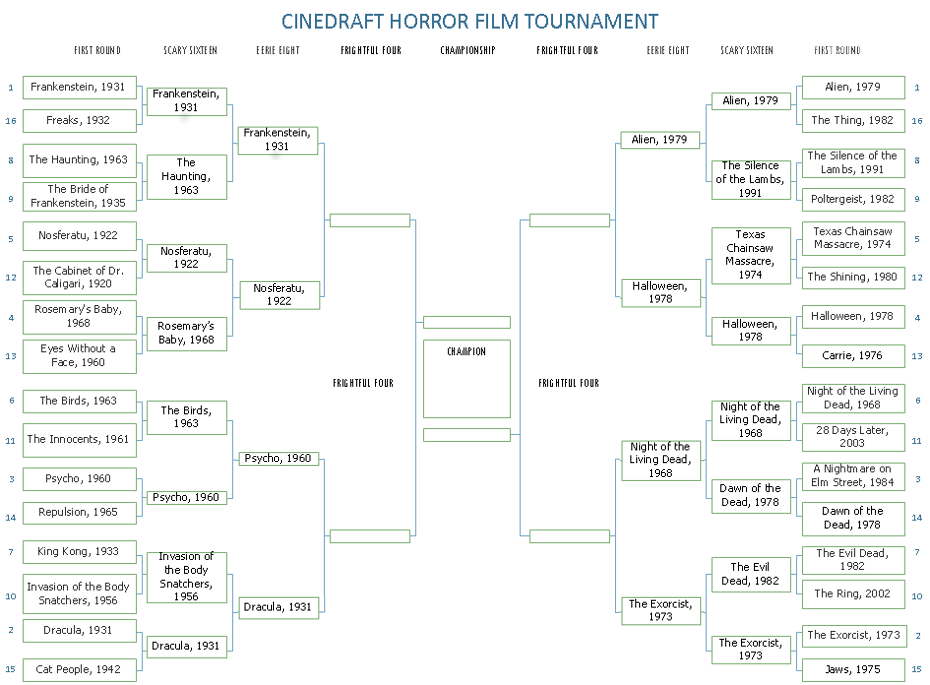 Cinedraft Horror Film Bracket